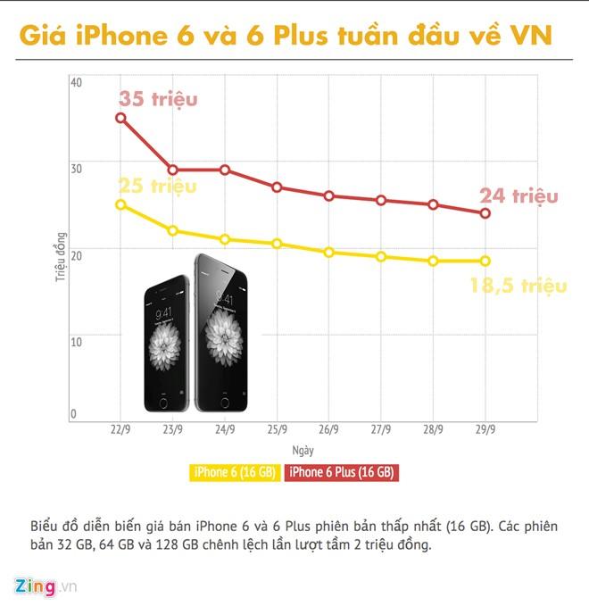 iphone-6-6-plus-giam-gia-thap-nhat-tai-viet-nam-1
